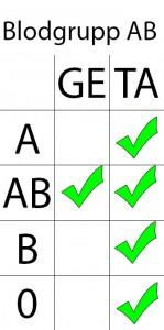 Blodgruppsschema för blodgrupp AB